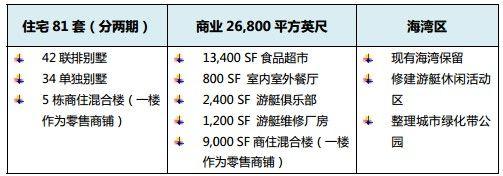 CMB组28项目旧金山湾区地产项目(50万美金美国EB5投资移民)