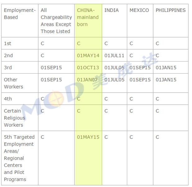 B.  DATES FOR FILING OF EMPLOYMENT-BASED VISA APPLICATIONS 职业移民类别最早可递交身份调整申请的日期
