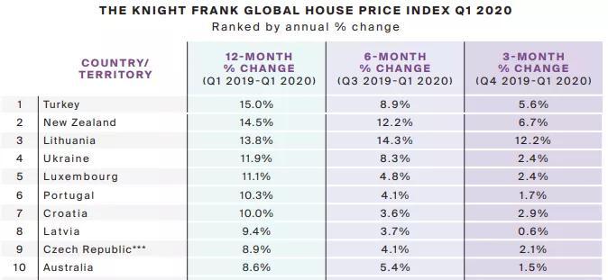 房产价格指数排名世界第一,土耳其雷电竞下载全线飙红