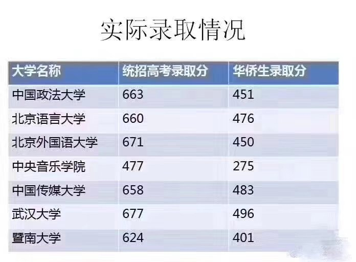 2018年部分高校统招和华侨生录取分数线对比