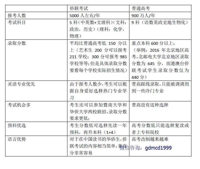 华侨生联考和普通高考对比图