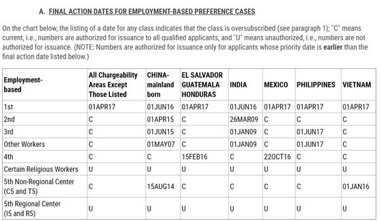 2018年10月份美国职业移民排期表
