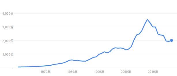 希腊历年GDP数据趋势图