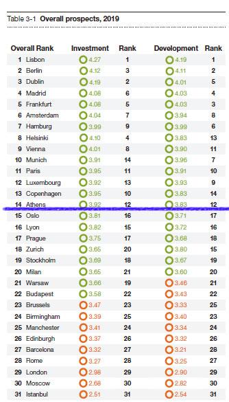 欧洲房地产整体投资前景排名雅典排名第14位