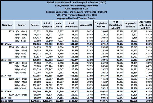 川普政府加强H-1B审查,补件率上涨获批率下降