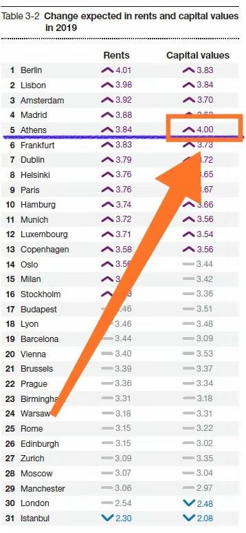 雅典未来一年的资金和资本价值变化