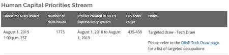 8月美国、加拿大移民签证动态更新!
