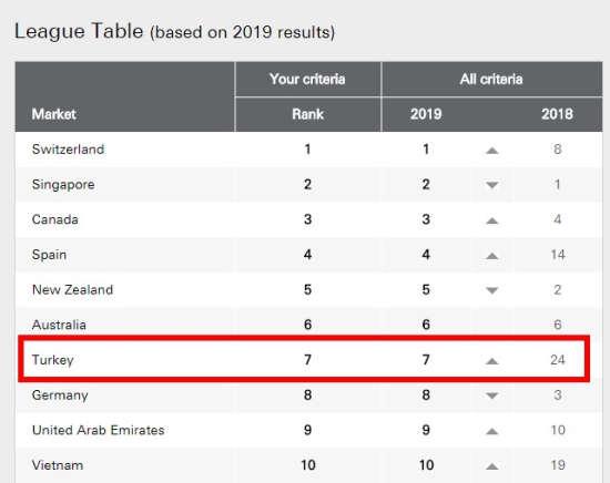 汇丰银行《2019全球移居报告》土耳其排第7名
