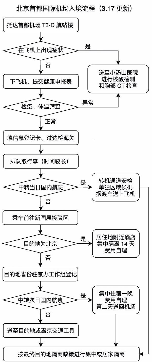 北京首都国际机场入境流程