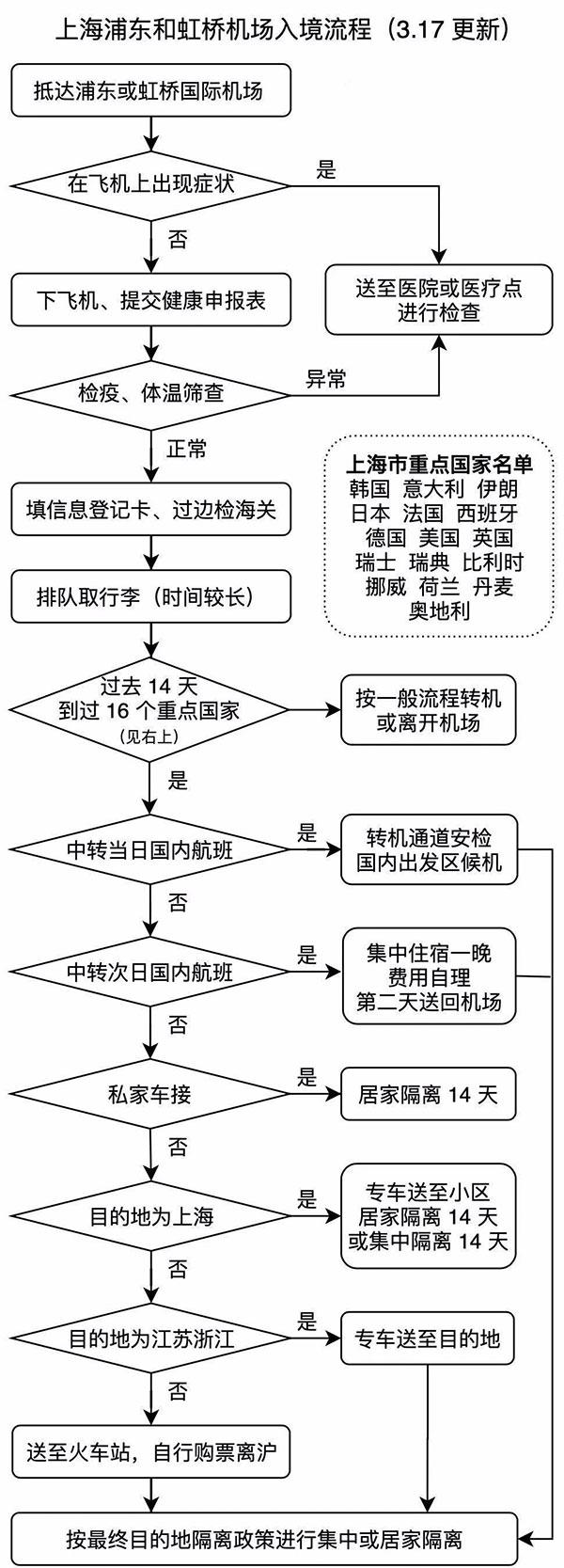 上海浦东机场和虹桥机场入境流程图