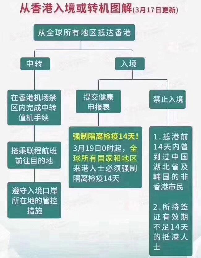 图解香港最新入境和转机政策