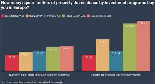 欧洲五国,最低额购房移民可以买到多少平米的房产?