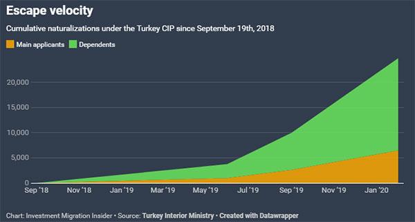 土耳其内政部:土耳其护照雷电竞下载计划每月吸金2.5亿美元