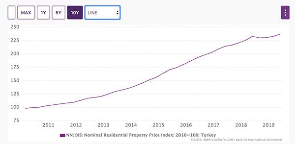 土耳其房价指数