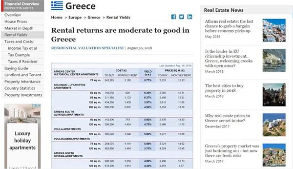 希腊房产租金收益超过4.5%
