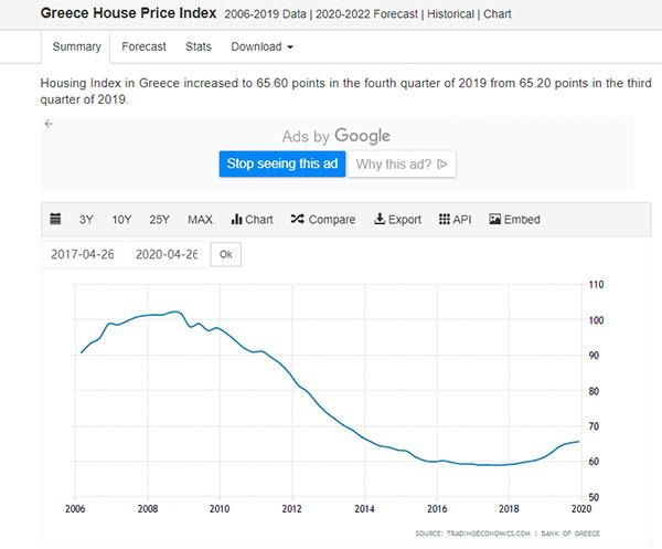 2006-2020年希腊房价走势