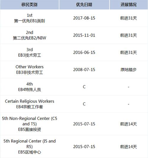 2020年6月份美国职业移民排期表A