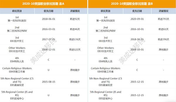 2020年10月份EB-5排期停滞,表B开放