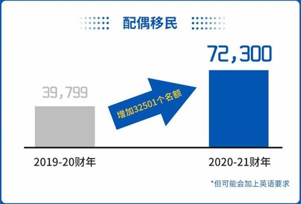 2021年澳洲配偶移民签证配额翻倍