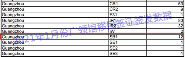 2021年1月份广领馆移民签证签发数据