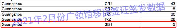 2021年2月份广领馆移民签证签发数据